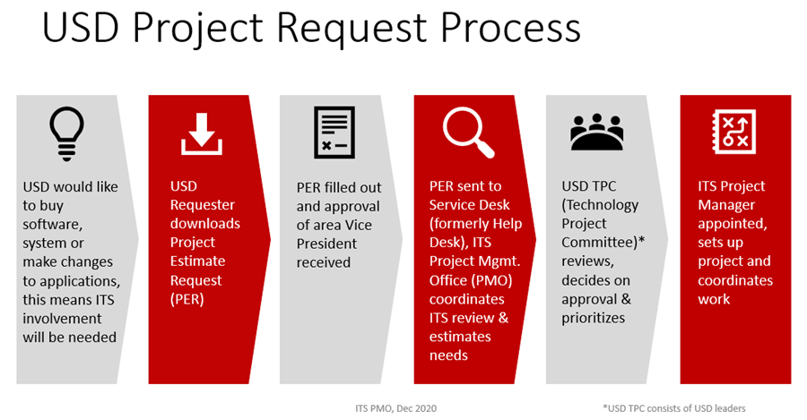 USD Project Request Process, 1. USD would like to buy software, system or make changes to applications, this means ITS involvement will be needed, 2. USD Requester downloads Project Estimate Request (PER), 3. PER filled out and approval of area Vice President received, 4. PER sent to the Service Desk (formerly Help Desk), ITS Project Mgmt. Office (PMO) coordinates ITS review & estimates needs, 5. USD TPC (Technology Project Committee)* reviews, decides on approval & prioritizes, 6. ITS Project Manager appointed, sets up project and coordinates work